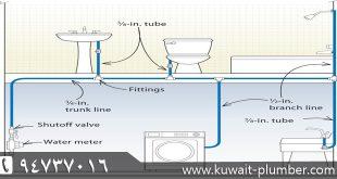 التصميمات الهندسيه للسباكه