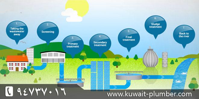 Sewage problem treatment